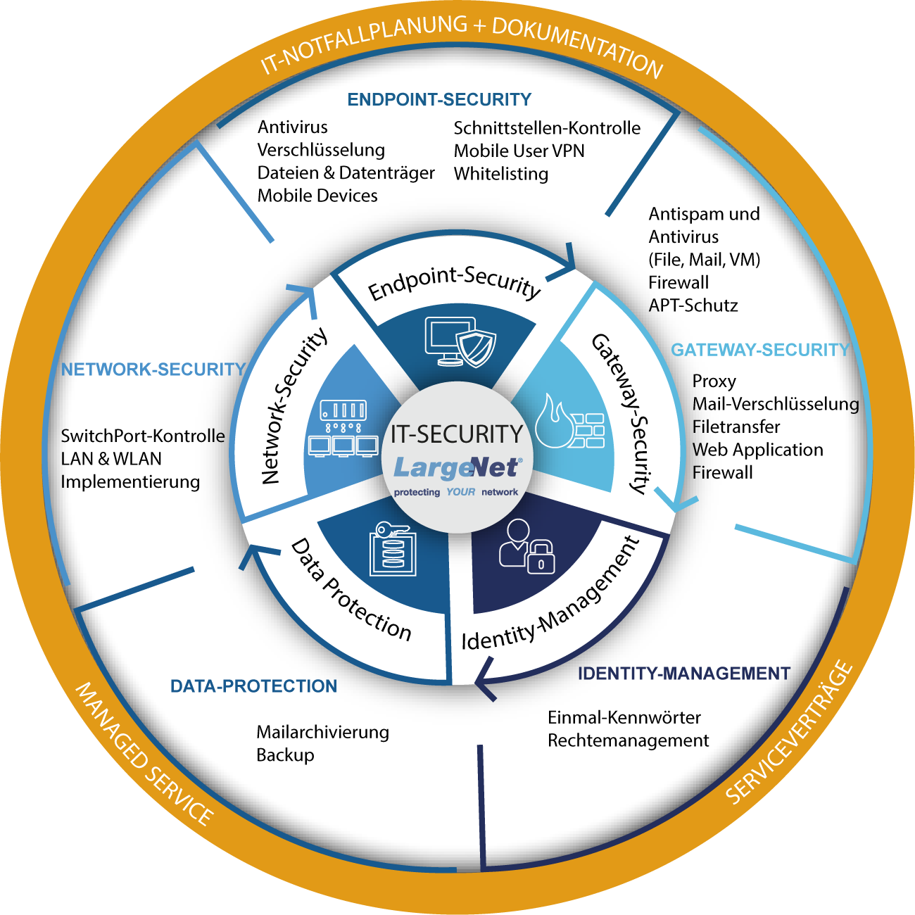 IT Security Hamburg Portfolio LargeNet